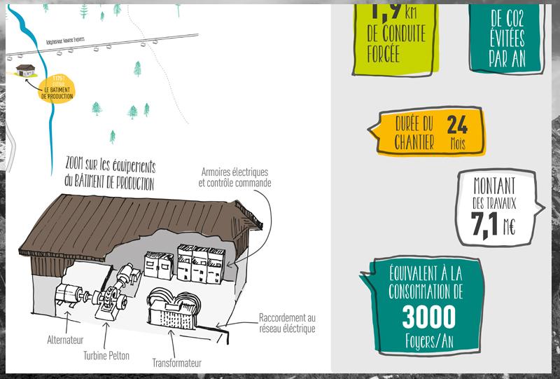 graphisme-illustration-ponturin-geg-bycamille